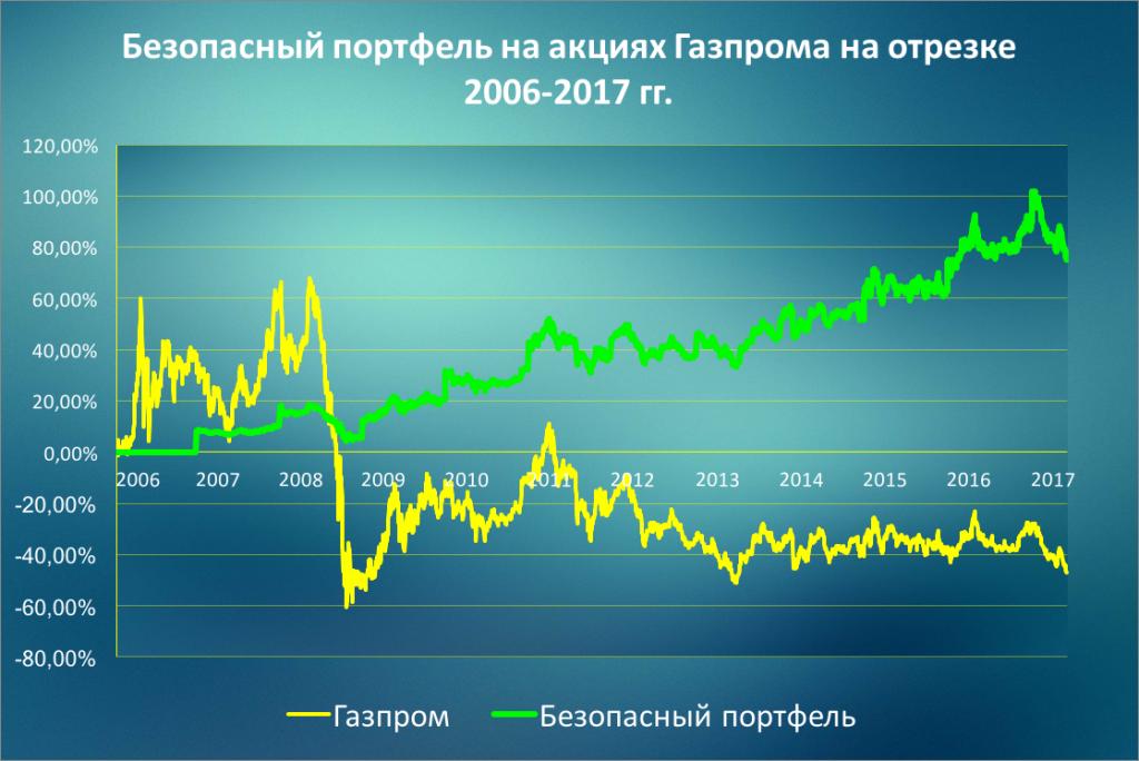 Купить акции газпрома стоимость